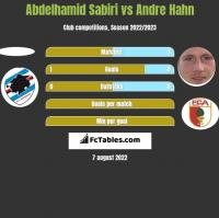 Abdelhamid Sabiri vs Andre Hahn h2h player stats