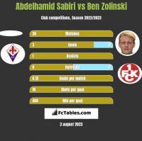 Abdelhamid Sabiri vs Ben Zolinski h2h player stats
