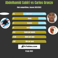 Abdelhamid Sabiri vs Carlos Gruezo h2h player stats