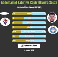 Abdelhamid Sabiri vs Cauly Oliveira Souza h2h player stats