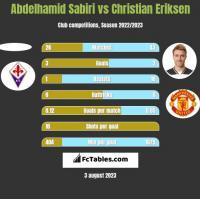 Abdelhamid Sabiri vs Christian Eriksen h2h player stats