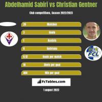 Abdelhamid Sabiri vs Christian Gentner h2h player stats