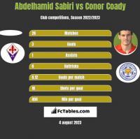 Abdelhamid Sabiri vs Conor Coady h2h player stats