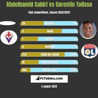 Abdelhamid Sabiri vs Corentin Tolisso h2h player stats