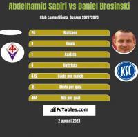 Abdelhamid Sabiri vs Daniel Brosinski h2h player stats