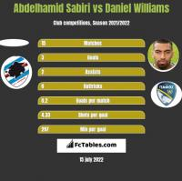 Abdelhamid Sabiri vs Daniel Williams h2h player stats