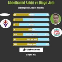Abdelhamid Sabiri vs Diogo Jota h2h player stats