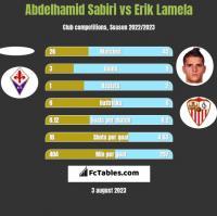 Abdelhamid Sabiri vs Erik Lamela h2h player stats