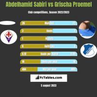 Abdelhamid Sabiri vs Grischa Proemel h2h player stats