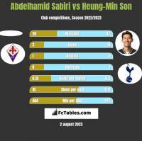 Abdelhamid Sabiri vs Heung-Min Son h2h player stats