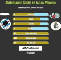 Abdelhamid Sabiri vs Isaac Mbenza h2h player stats