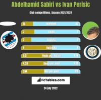 Abdelhamid Sabiri vs Ivan Perisic h2h player stats
