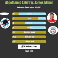 Abdelhamid Sabiri vs James Milner h2h player stats