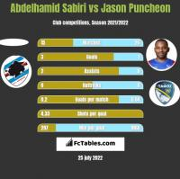 Abdelhamid Sabiri vs Jason Puncheon h2h player stats