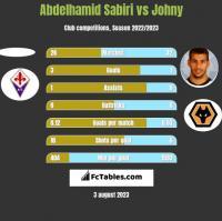 Abdelhamid Sabiri vs Johny h2h player stats