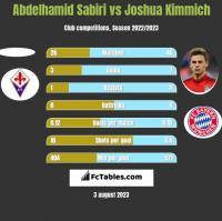 Abdelhamid Sabiri vs Joshua Kimmich h2h player stats