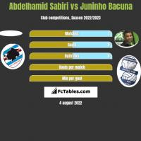 Abdelhamid Sabiri vs Juninho Bacuna h2h player stats