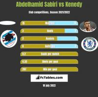 Abdelhamid Sabiri vs Kenedy h2h player stats