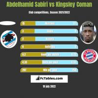 Abdelhamid Sabiri vs Kingsley Coman h2h player stats