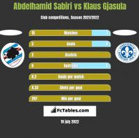Abdelhamid Sabiri vs Klaus Gjasula h2h player stats