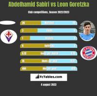 Abdelhamid Sabiri vs Leon Goretzka h2h player stats