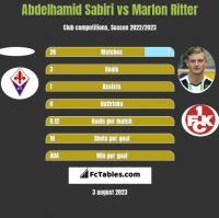 Abdelhamid Sabiri vs Marlon Ritter h2h player stats