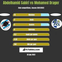 Abdelhamid Sabiri vs Mohamed Drager h2h player stats