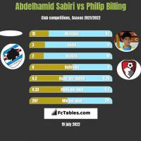 Abdelhamid Sabiri vs Philip Billing h2h player stats