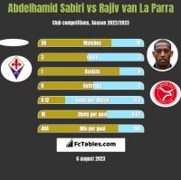 Abdelhamid Sabiri vs Rajiv van La Parra h2h player stats