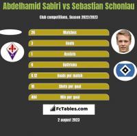 Abdelhamid Sabiri vs Sebastian Schonlau h2h player stats