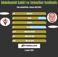 Abdelhamid Sabiri vs Sebastian Vasiliadis h2h player stats