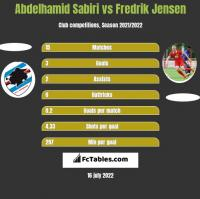 Abdelhamid Sabiri vs Fredrik Jensen h2h player stats