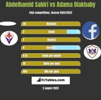 Abdelhamid Sabiri vs Adama Diakhaby h2h player stats