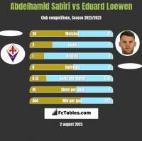 Abdelhamid Sabiri vs Eduard Loewen h2h player stats