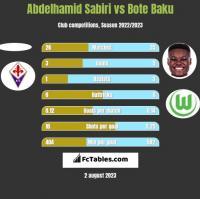 Abdelhamid Sabiri vs Bote Baku h2h player stats