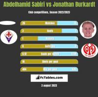 Abdelhamid Sabiri vs Jonathan Burkardt h2h player stats