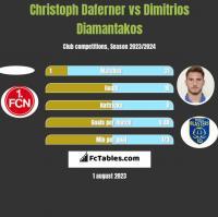 Christoph Daferner vs Dimitrios Diamantakos h2h player stats