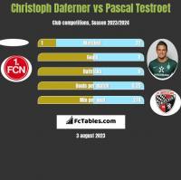 Christoph Daferner vs Pascal Testroet h2h player stats