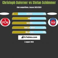 Christoph Daferner vs Stefan Schimmer h2h player stats