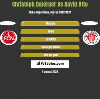 Christoph Daferner vs David Otto h2h player stats