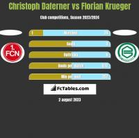 Christoph Daferner vs Florian Krueger h2h player stats