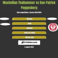Maximilian Thalhammer vs Dan-Patrick Poggenberg h2h player stats