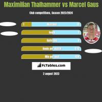 Maximilian Thalhammer vs Marcel Gaus h2h player stats