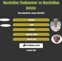 Maximilian Thalhammer vs Maximillian Beister h2h player stats