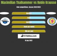 Maximilian Thalhammer vs Robin Krausse h2h player stats