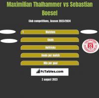 Maximilian Thalhammer vs Sebastian Boesel h2h player stats
