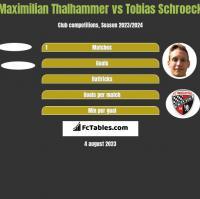 Maximilian Thalhammer vs Tobias Schroeck h2h player stats