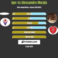 Igor vs Alessandro Murgia h2h player stats