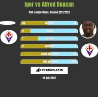 Igor vs Alfred Duncan h2h player stats
