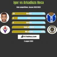 Igor vs Arkadiuzs Reca h2h player stats